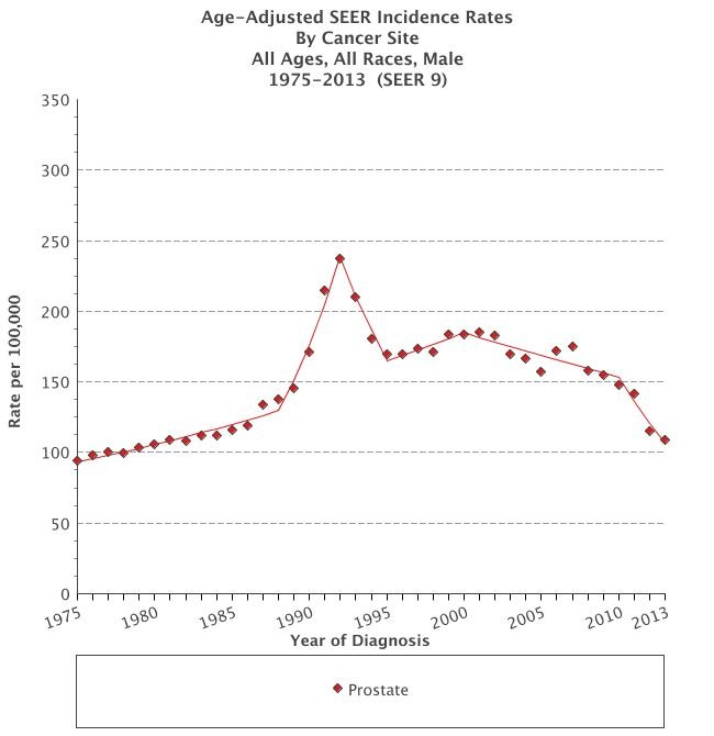 Prostate Cancer Incidence Over the Years -- SEER Data