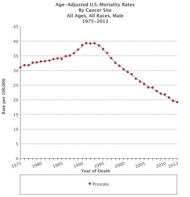 Prostate Cancer Mortality Over the Years -- SEER Data