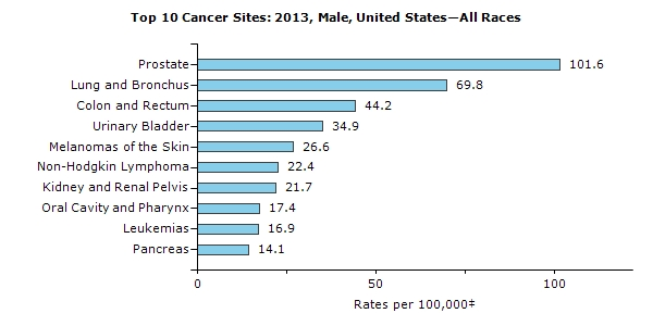Top Ten Male Cancers